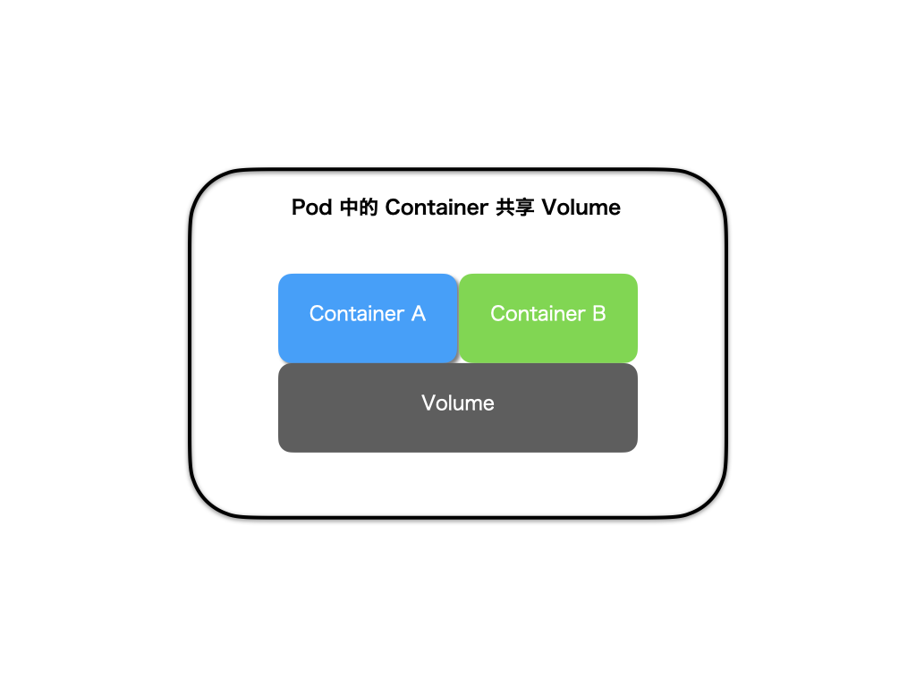 pod-share-volumes
